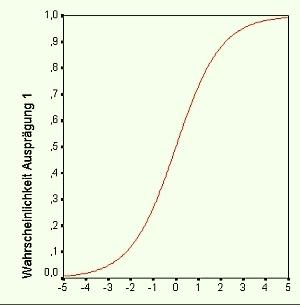 schätzung residuum varianz